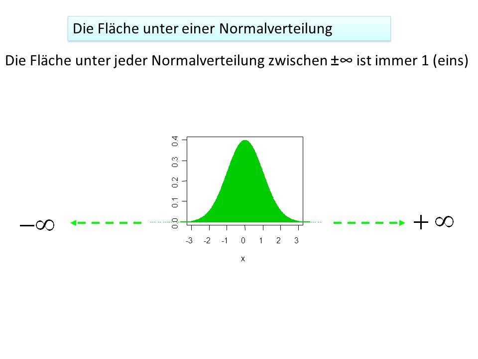 Die Fläche unter einer Normalverteilung Die Fläche unter jeder Normalverteilung zwischen ± ist immer 1 (eins)