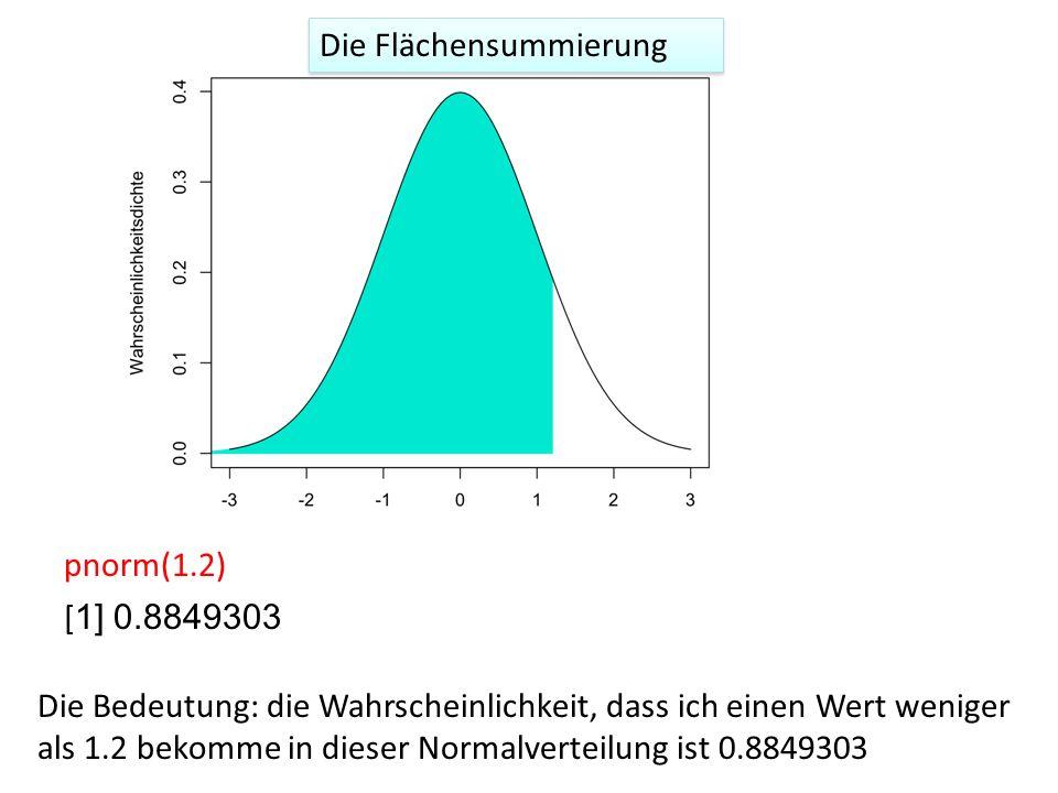 pnorm(1.2) [ 1] 0.8849303 Die Bedeutung: die Wahrscheinlichkeit, dass ich einen Wert weniger als 1.2 bekomme in dieser Normalverteilung ist 0.8849303