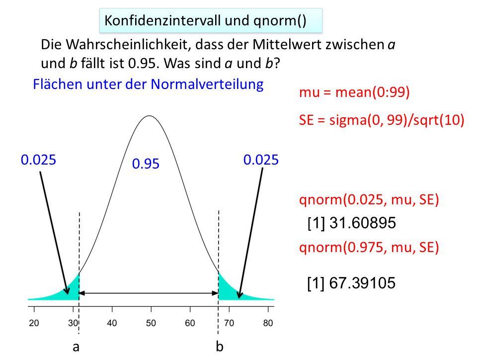 Die Wahrscheinlichkeit, dass der Mittelwert zwischen a und b fällt ist 0.95. Was sind a und b? ab Flächen unter der Normalverteilung 0.025 0.95 qnorm(