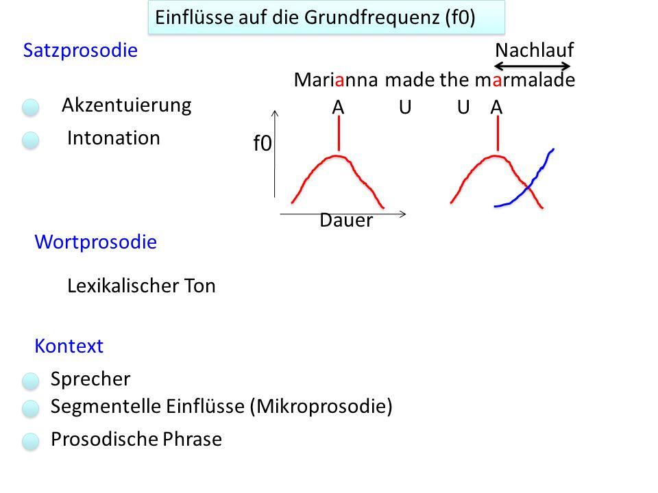 Einflüsse auf die Grundfrequenz (f0) Jonathan Harrington