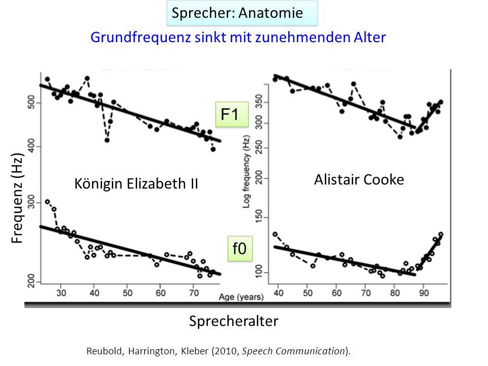 Sprecher: Anatomie Kinder: 250-400 Hz Frauen: 150-250 Hz Männer: 90-200 Hz http://www.ncvs.org/ncvs/tutorials/voiceprod/tutorial/influence.html f0-Ber