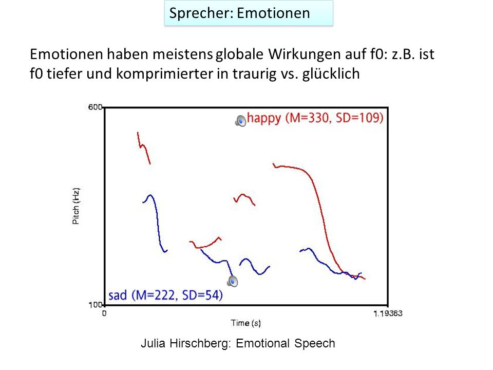 Spätere Gipfelsynchronisierung in vielen süddeutschen Varietäten [e][e] [e][e] [ai] Wien Standarddeutsch Mehl Nein Der Sprecher: Dialektunterschiede