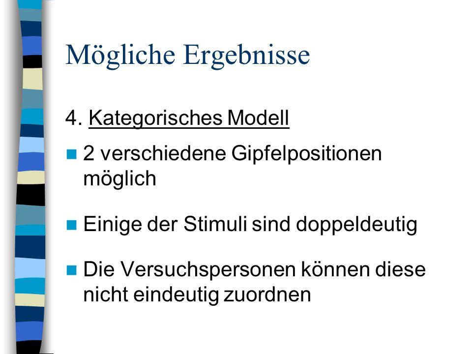 Mögliche Ergebnisse 4. Kategorisches Modell 2 verschiedene Gipfelpositionen möglich Einige der Stimuli sind doppeldeutig Die Versuchspersonen können d