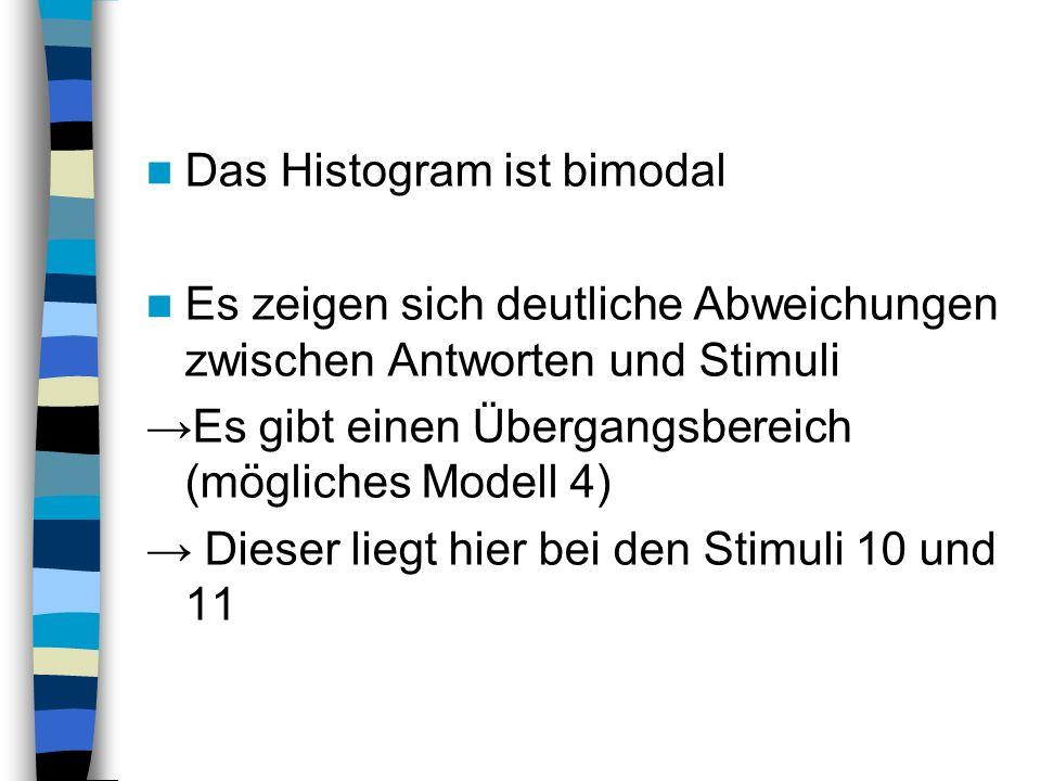 Das Histogram ist bimodal Es zeigen sich deutliche Abweichungen zwischen Antworten und Stimuli Es gibt einen Übergangsbereich (mögliches Modell 4) Dieser liegt hier bei den Stimuli 10 und 11