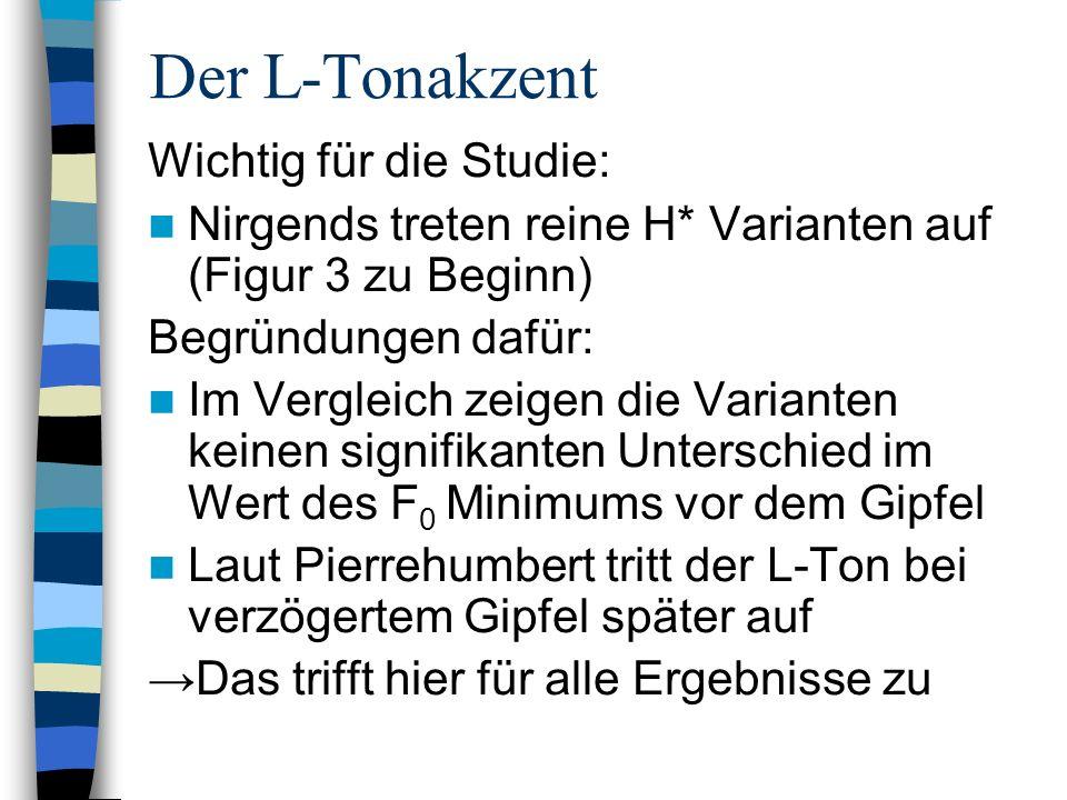 Der L-Tonakzent Wichtig für die Studie: Nirgends treten reine H* Varianten auf (Figur 3 zu Beginn) Begründungen dafür: Im Vergleich zeigen die Variant