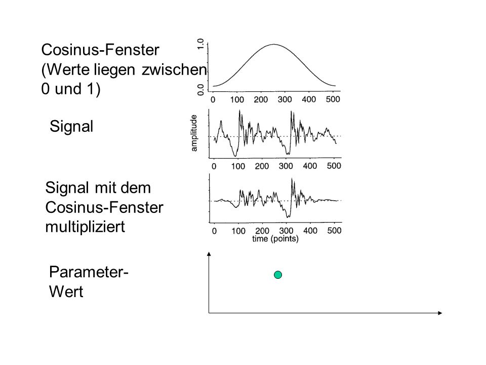 Cosinus-Fenster (Werte liegen zwischen 0 und 1) Signal Signal mit dem Cosinus-Fenster multipliziert Parameter- Wert