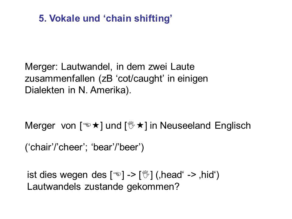 Merger: Lautwandel, in dem zwei Laute zusammenfallen (zB cot/caught in einigen Dialekten in N. Amerika). 5. Vokale und chain shifting Merger von [E«]