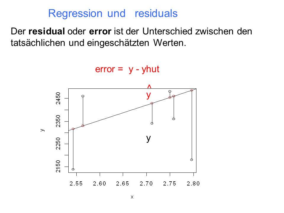 Der residual oder error ist der Unterschied zwischen den tatsächlichen und eingeschätzten Werten. Regression und residuals y y ^ error = y - yhut