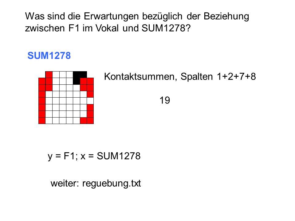 Was sind die Erwartungen bezüglich der Beziehung zwischen F1 im Vokal und SUM1278? SUM1278 Kontaktsummen, Spalten 1+2+7+8 19 y = F1; x = SUM1278 weite