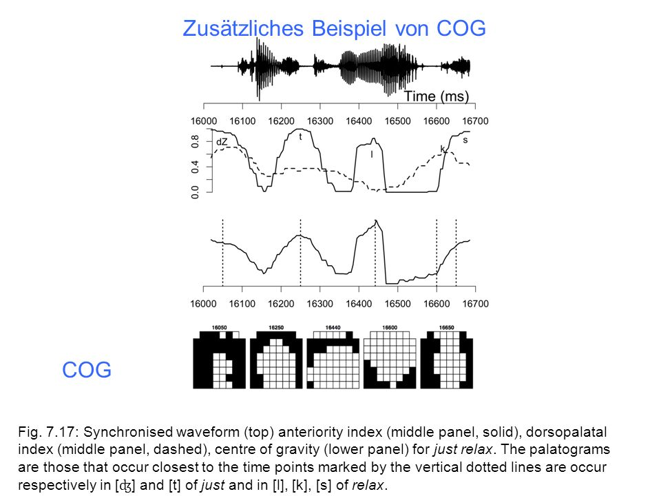 COG Zusätzliches Beispiel von COG Fig. 7.17: Synchronised waveform (top) anteriority index (middle panel, solid), dorsopalatal index (middle panel, da