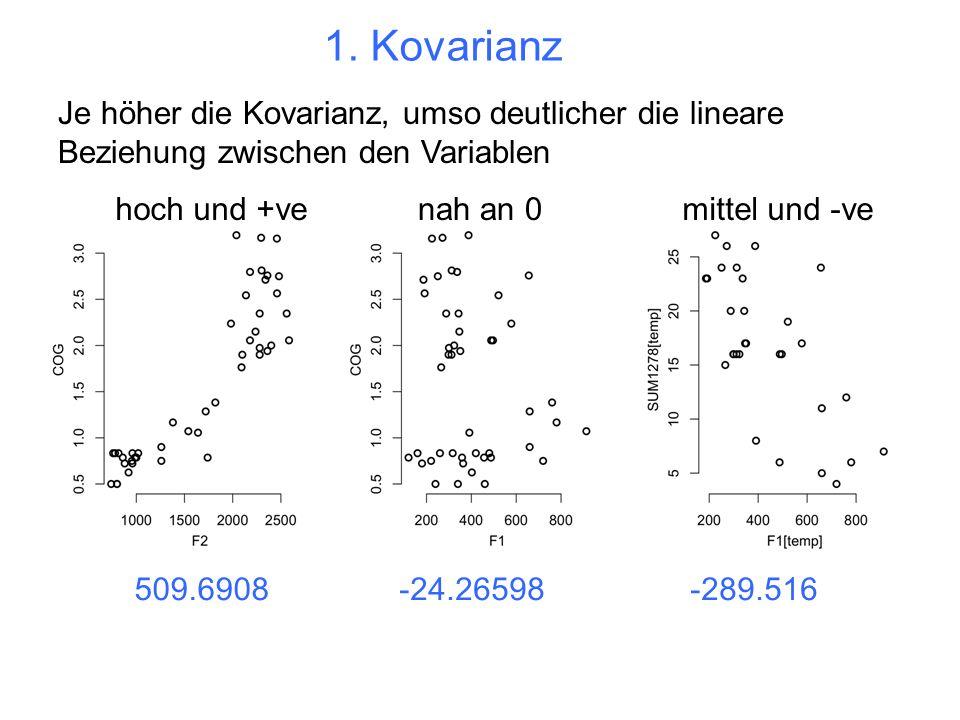 1. Kovarianz hoch und +venah an 0mittel und -ve Je höher die Kovarianz, umso deutlicher die lineare Beziehung zwischen den Variablen 509.6908-24.26598