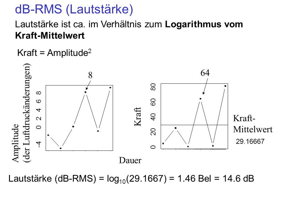 dB-RMS (Lautstärke) Lautstärke ist ca. im Verhältnis zum Logarithmus vom Kraft-Mittelwert Kraft = Amplitude 2 -4 0 2 4 6 8 Amplitude (der Luftdruckänd