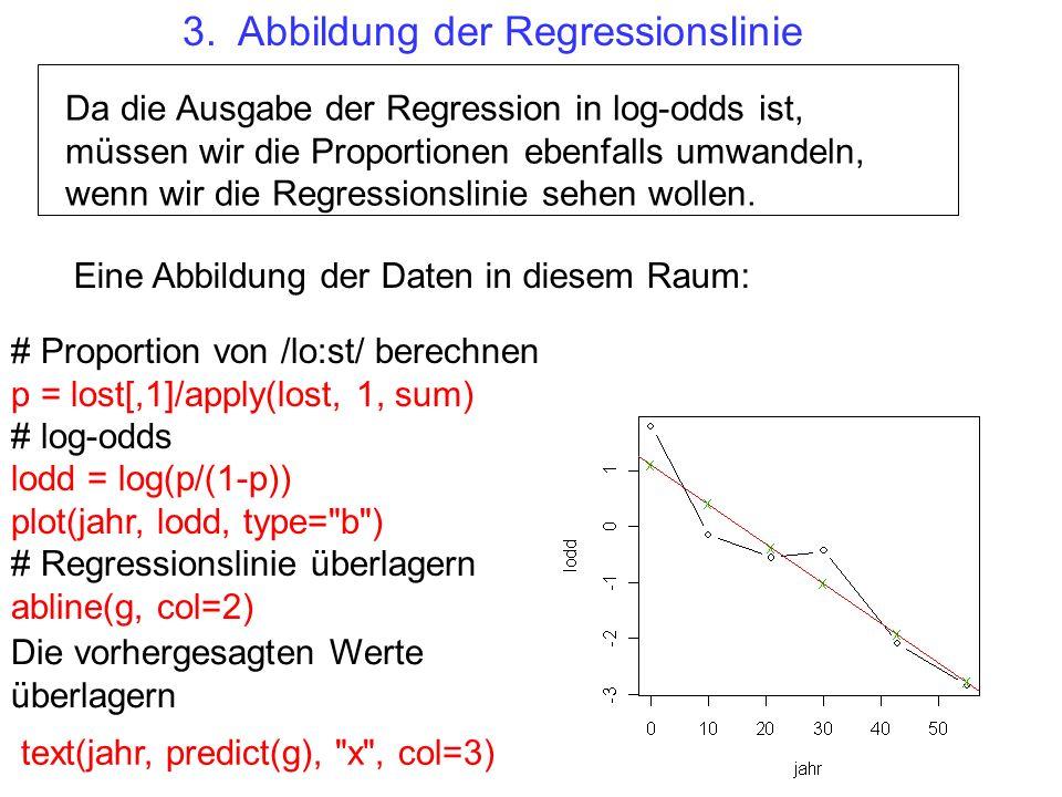 Da die Ausgabe der Regression in log-odds ist, müssen wir die Proportionen ebenfalls umwandeln, wenn wir die Regressionslinie sehen wollen. Die vorher