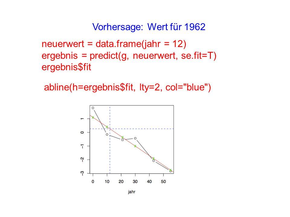 neuerwert = data.frame(jahr = 12) ergebnis = predict(g, neuerwert, se.fit=T) ergebnis$fit Vorhersage: Wert für 1962 abline(h=ergebnis$fit, lty=2, col=