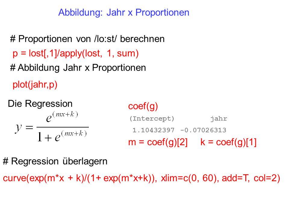 curve(exp(m*x + k)/(1+ exp(m*x+k)), xlim=c(0, 60), add=T, col=2) # Regression überlagern # Proportionen von /lo:st/ berechnen p = lost[,1]/apply(lost,