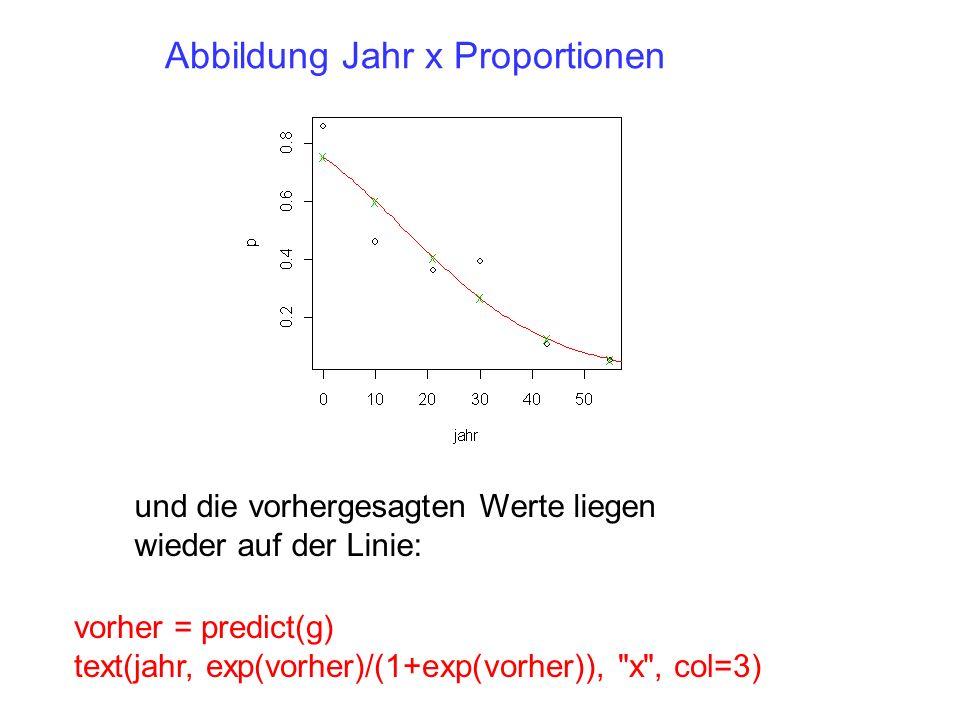 und die vorhergesagten Werte liegen wieder auf der Linie: vorher = predict(g) text(jahr, exp(vorher)/(1+exp(vorher)),