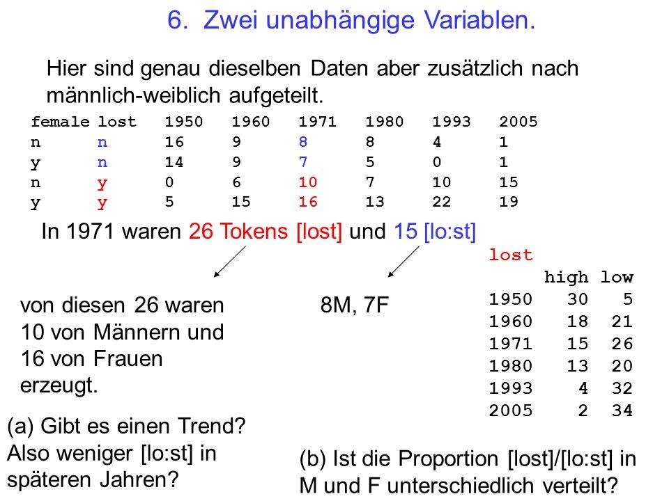 6. Zwei unabhängige Variablen. Hier sind genau dieselben Daten aber zusätzlich nach männlich-weiblich aufgeteilt. femalelost195019601971198019932005 n