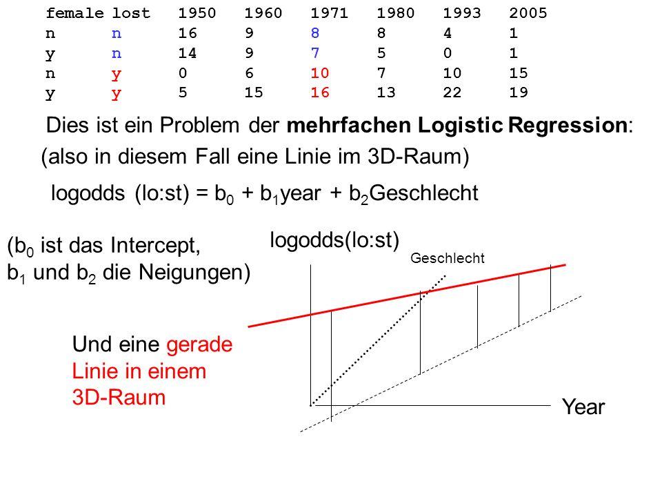 femalelost195019601971198019932005 nn1698841 yn1497501 ny061071015 yy51516132219 Dies ist ein Problem der mehrfachen Logistic Regression: logodds (lo: