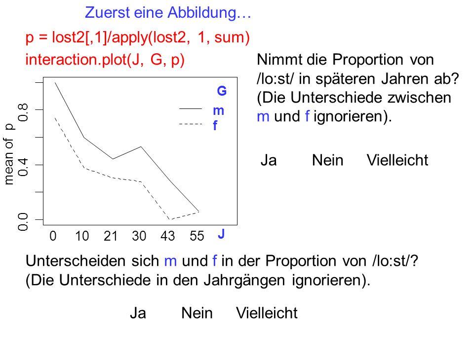 Zuerst eine Abbildung… p = lost2[,1]/apply(lost2, 1, sum) interaction.plot(J, G, p) 0.0 0.4 0.8 J mean of p 01021304355 G m f Nimmt die Proportion von