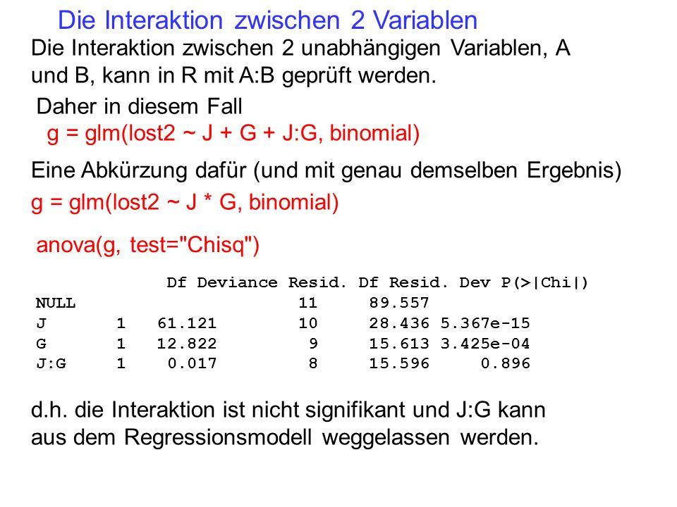 Die Interaktion zwischen 2 unabhängigen Variablen, A und B, kann in R mit A:B geprüft werden. Daher in diesem Fall g = glm(lost2 ~ J + G + J:G, binomi