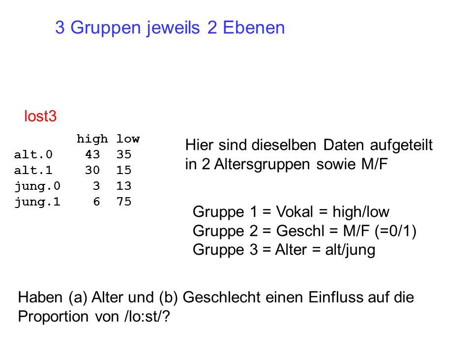 Haben (a) Alter und (b) Geschlecht einen Einfluss auf die Proportion von /lo:st/? Hier sind dieselben Daten aufgeteilt in 2 Altersgruppen sowie M/F Gr