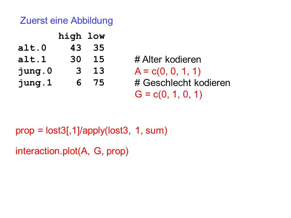 Zuerst eine Abbildung high low alt.0 43 35 alt.1 30 15 jung.0 3 13 jung.1 6 75 # Alter kodieren A = c(0, 0, 1, 1) # Geschlecht kodieren G = c(0, 1, 0,