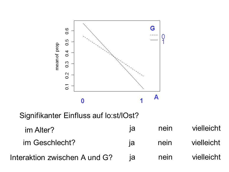 im Geschlecht? janein Signifikanter Einfluss auf lo:st/lOst? im Alter? vielleicht janeinvielleicht Interaktion zwischen A und G? janeinvielleicht 0.1