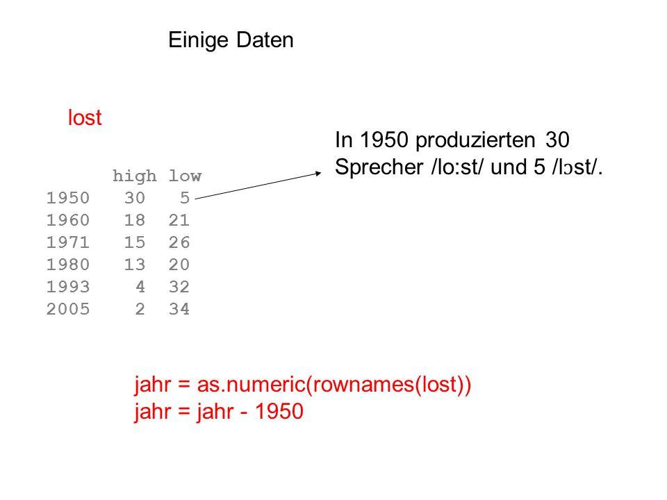 Ein Vektor von Proportionen p = ui[,1]/apply(ui, 1, sum) p 2311 2176 2023 1885 1770 1667 1548 1437 1351 1269 0.0 0.0 0.0 0.0 0.0 0.0 0.4 0.8 1.0 1.0 Bei 1437 Hz waren 80% der Urteile U (und daher 20% I ) Eine Abbildung von F2 als Funktion dieser Proportionen f2werte = as.numeric(rownames(ui)) plot(f2werte, p, ylab= Proportion /u/ Urteile , xlab= F2 (Hz) )