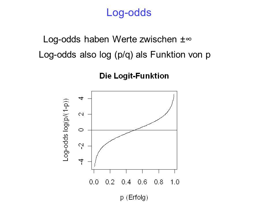 Die 50% Grenze (Umkipppunkt) = zu welchem F2-Wert, ist ein Urteil für I genauso wahrscheinlich wie ein Urteil für U .