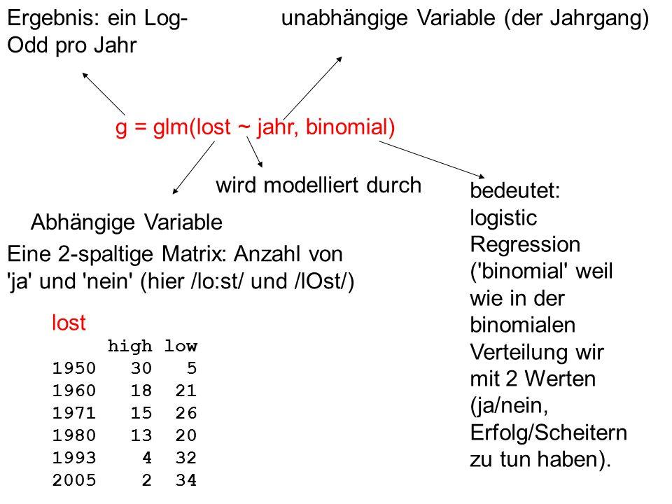 g = glm(lost ~ jahr, binomial) Ergebnis: ein Log- Odd pro Jahr unabhängige Variable (der Jahrgang) bedeutet: logistic Regression ('binomial' weil wie