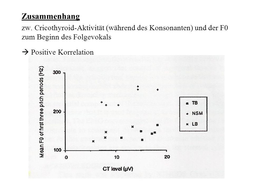 Zusammenhang zw. Cricothyroid-Aktivität (während des Konsonanten) und der F0 zum Beginn des Folgevokals Positive Korrelation