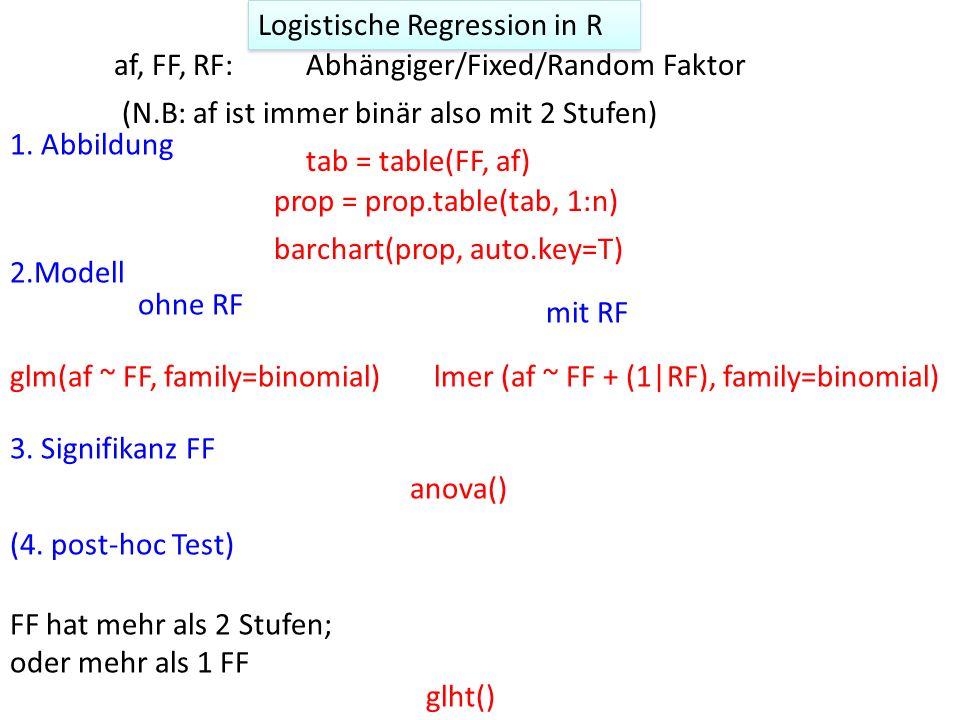 Logistische Regression in R glm(af ~ FF, family=binomial)lmer (af ~ FF + (1|RF), family=binomial) anova() glht() 1.
