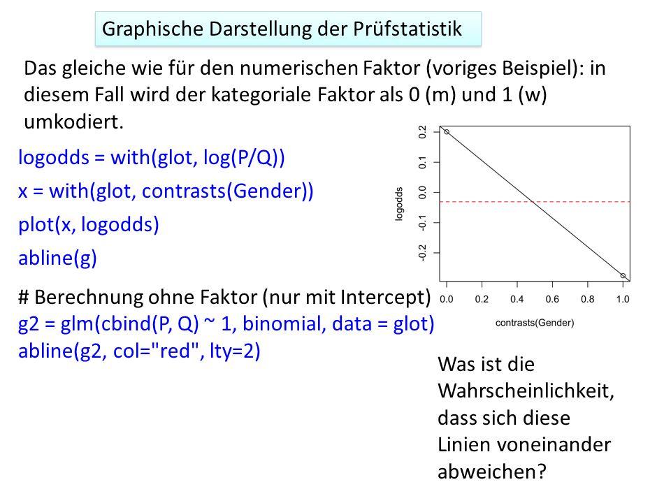 Graphische Darstellung der Prüfstatistik Das gleiche wie für den numerischen Faktor (voriges Beispiel): in diesem Fall wird der kategoriale Faktor als