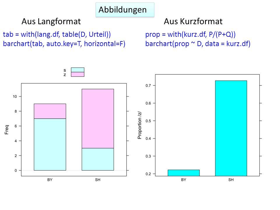 Abbildungen tab = with(lang.df, table(D, Urteil)) barchart(tab, auto.key=T, horizontal=F) prop = with(kurz.df, P/(P+Q)) barchart(prop ~ D, data = kurz