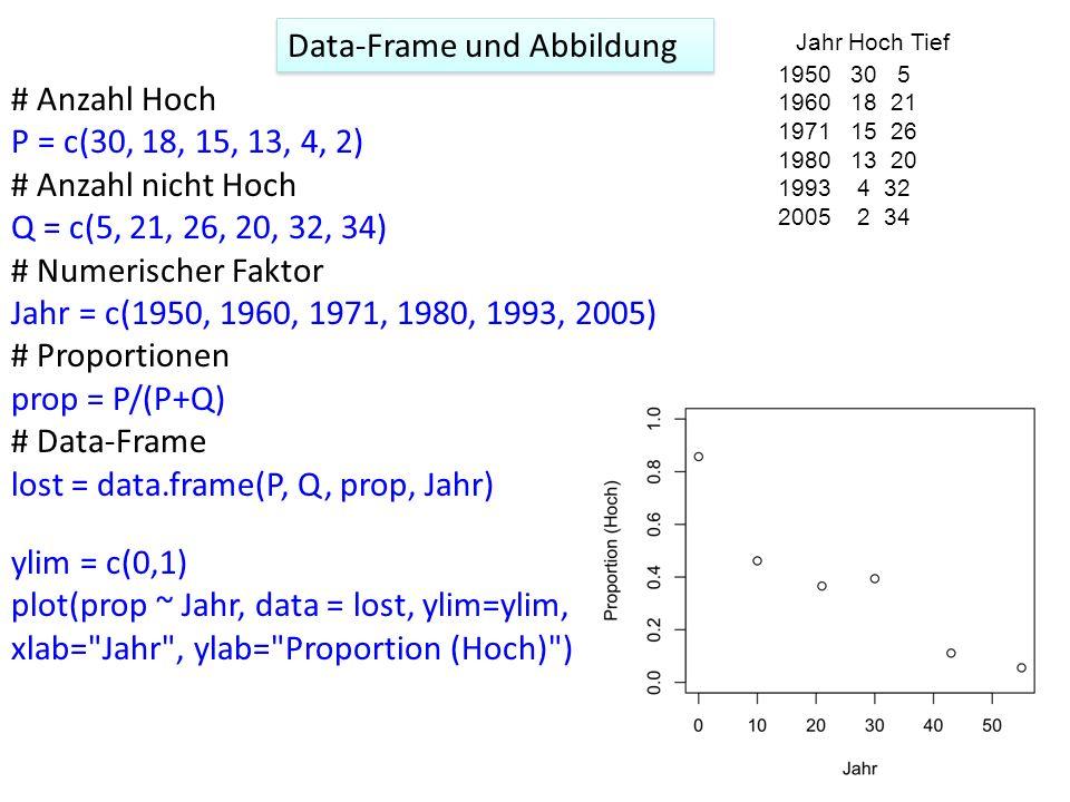 Data-Frame und Abbildung Jahr Hoch Tief 1950 30 5 1960 18 21 1971 15 26 1980 13 20 1993 4 32 2005 2 34 # Anzahl Hoch P = c(30, 18, 15, 13, 4, 2) # Anz