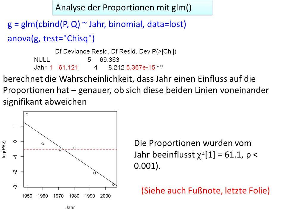 g = glm(cbind(P, Q) ~ Jahr, binomial, data=lost) anova(g, test=