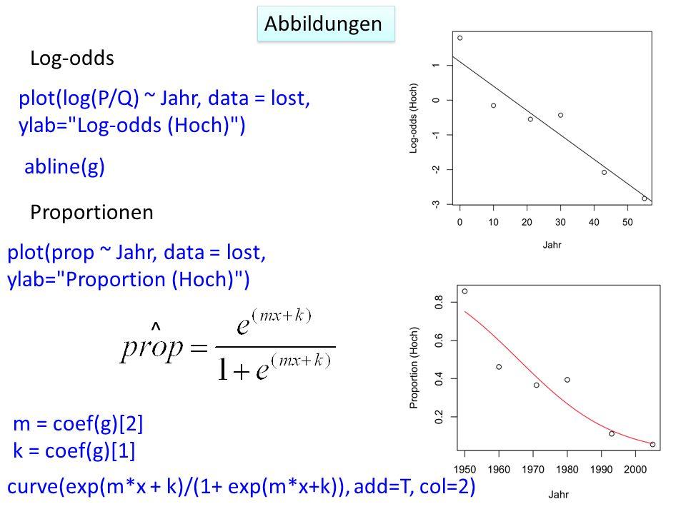 Abbildungen Proportionen Log-odds plot(log(P/Q) ~ Jahr, data = lost, ylab=