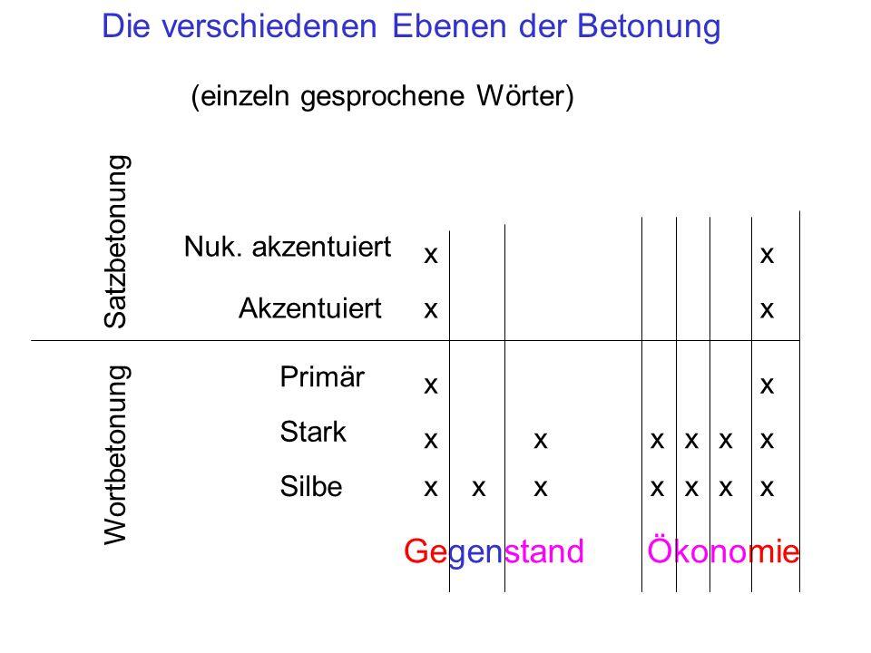 Die verschiedenen Ebenen der Betonung Silbe Stark Primär Akzentuiert Nuk. akzentuiert GegenstandÖkonomie xxxxxxx xxxxxx xx xx xx Satzbetonung Wortbeto