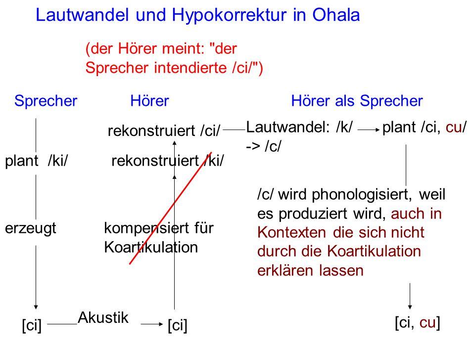 (der Hörer meint: der Sprecher intendierte /ci/ ) Lautwandel und Hypokorrektur in Ohala Hörer als SprecherSprecherHörer /c/ wird phonologisiert, weil es produziert wird, auch in Kontexten die sich nicht durch die Koartikulation erklären lassen plant /ki/ [ci] erzeugt [ci] Akustik kompensiert für Koartikulation rekonstruiert /ki/ Lautwandel: /k/ -> /c/ plant /ci, cu/ [ci, cu] rekonstruiert /ci/