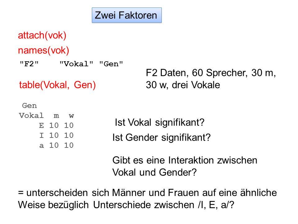Zwei Faktoren attach(vok) table(Vokal, Gen) names(vok)