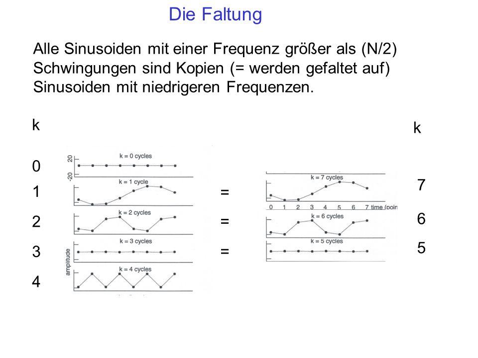 Die Faltung Alle Sinusoiden mit einer Frequenz größer als (N/2) Schwingungen sind Kopien (= werden gefaltet auf) Sinusoiden mit niedrigeren Frequenzen