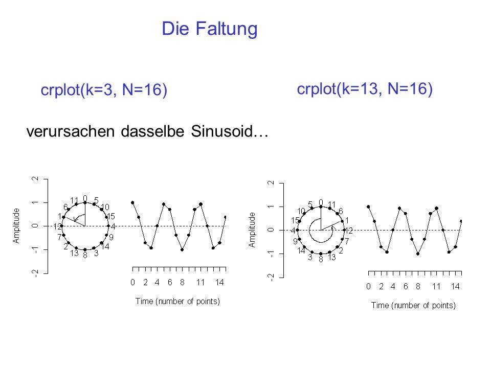 Die Faltung crplot(k=3, N=16) crplot(k=13, N=16) verursachen dasselbe Sinusoid…