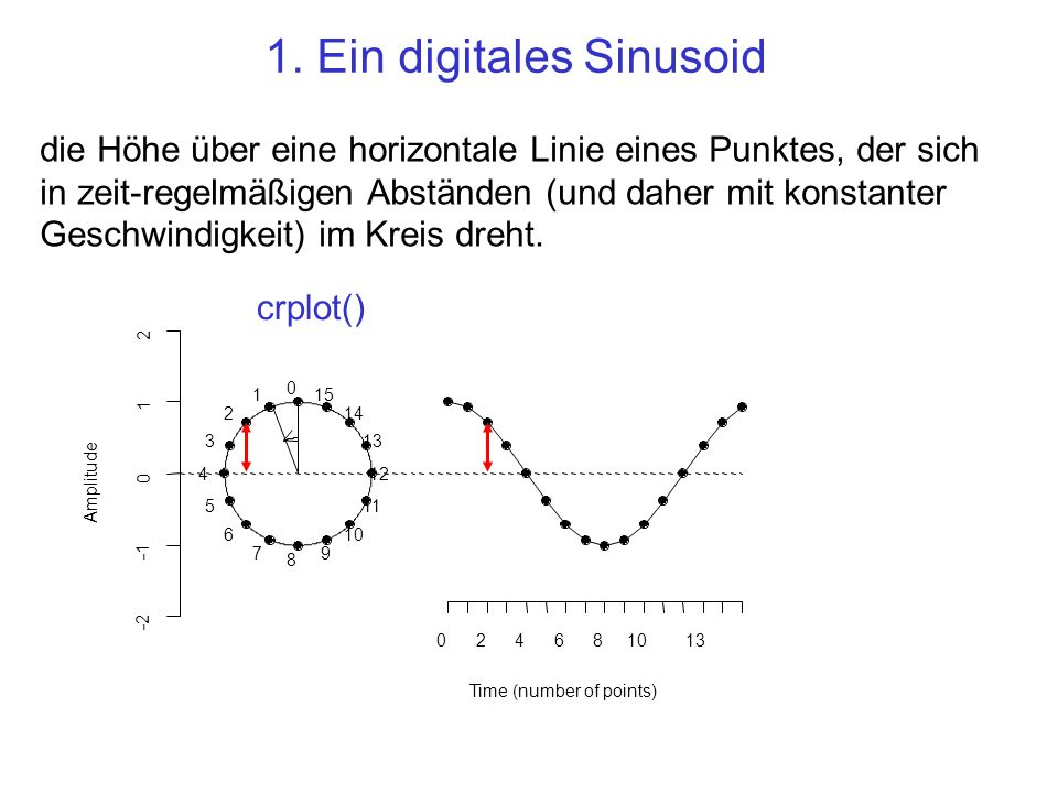 1. Ein digitales Sinusoid Amplitude 0 1 2 3 4 5 6 7 8 9 10 11 12 13 14 15 024681013 Time (number of points) -2 0 1 2 crplot() die Höhe über eine horiz