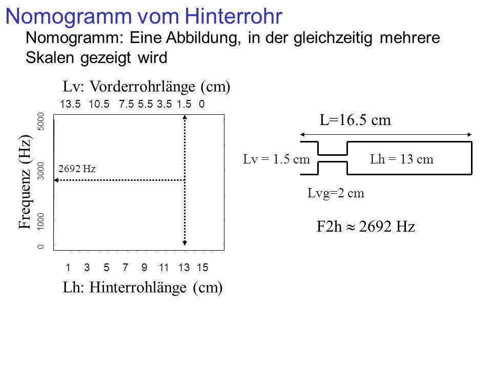 Nomogramm vom Hinterrohr 13579111315 13.510.57.55.53.51.50 0 1000 3000 5000 Lv: Vorderrohrlänge (cm) Lh: Hinterrohlänge (cm) Frequenz (Hz) Nomogramm: