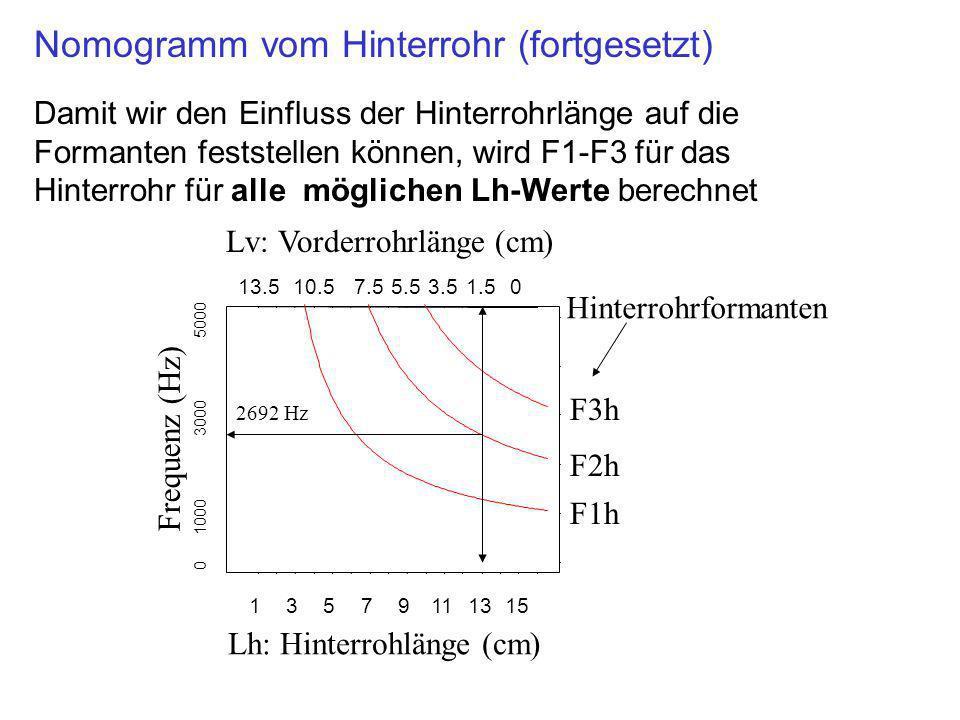 Damit wir den Einfluss der Hinterrohrlänge auf die Formanten feststellen können, wird F1-F3 für das Hinterrohr für alle möglichen Lh-Werte berechnet 1