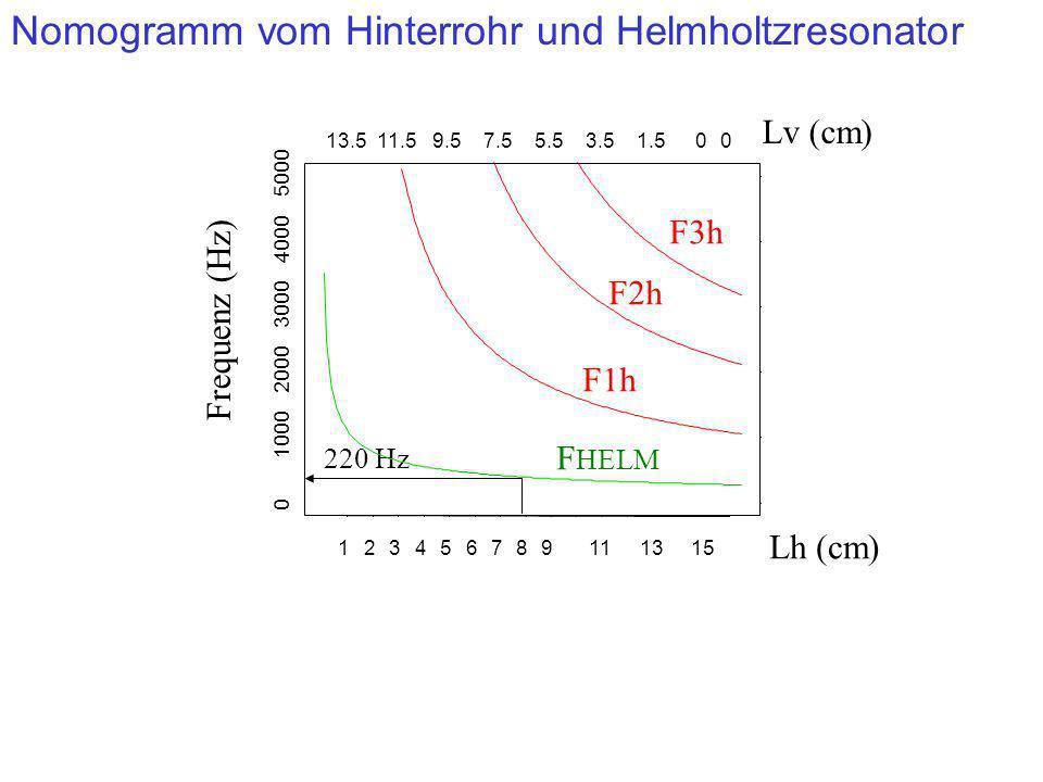 Nomogramm vom Hinterrohr und Helmholtzresonator 220 Hz Frequenz (Hz) F1h F2h F3h 123456789111315 13.511.59.57.55.53.51.500 0 1000 2000 3000 4000 5000