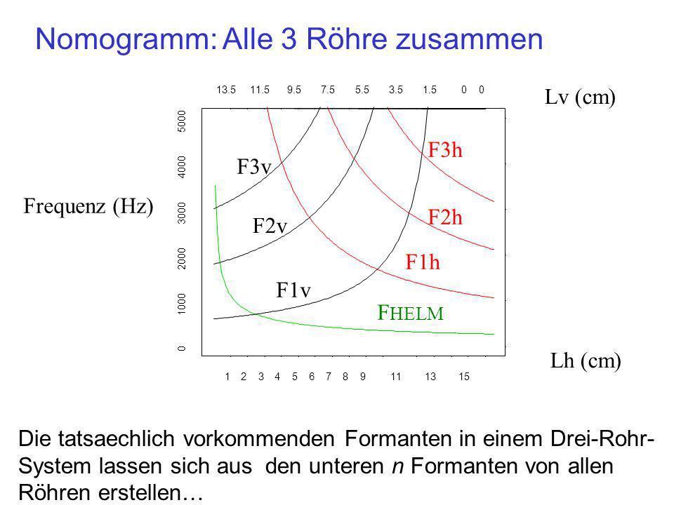 Nomogramm: Alle 3 Röhre zusammen 123456789111315 13.511.59.57.55.53.51.500 0 1000 2000 3000 4000 5000 Lv (cm) Lh (cm) Frequenz (Hz) F1v F2v F3v F1h F2