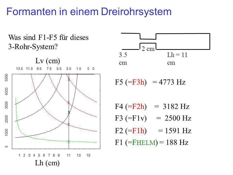 123456789111315 13.511.59.57.55.53.51.500 0 1000 2000 3000 4000 5000 Formanten in einem Dreirohrsystem X F1 (=F HELM ) = 188 Hz Lh = 11 cm 2 cm 3.5 cm
