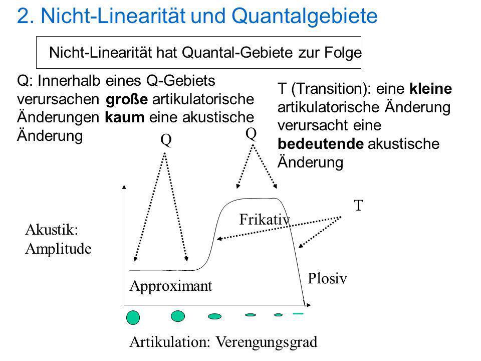 2. Nicht-Linearität und Quantalgebiete Q: Innerhalb eines Q-Gebiets verursachen große artikulatorische Änderungen kaum eine akustische Änderung Artiku