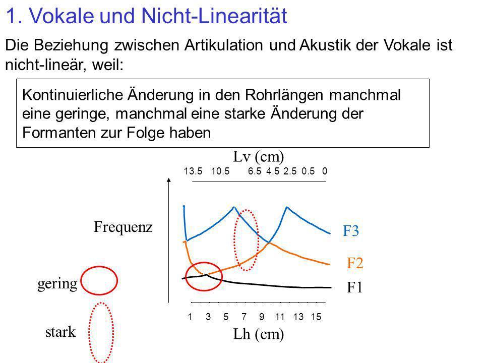 1. Vokale und Nicht-Linearität Die Beziehung zwischen Artikulation und Akustik der Vokale ist nicht-lineär, weil: Kontinuierliche Änderung in den Rohr